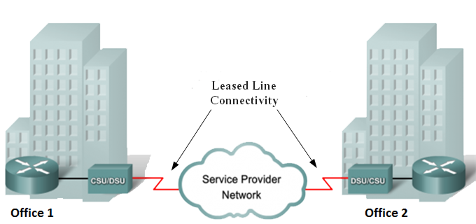 Leased line connection - all you need to know about dedicated leased line