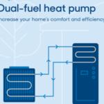 dual fuel heat pump